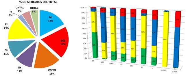 Comparativa principales marcas del mercado español